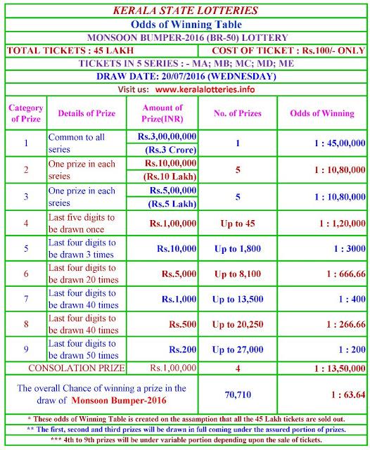 "The odds of winning of next Kerala Bumper Lottery ""Monsoon bumper-2016"""